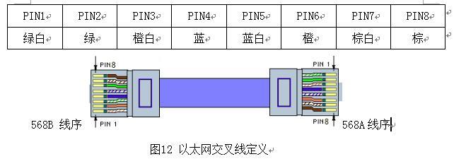 ②以太网交叉线定义:以太网通信线一端采用568b线序接线,另一端采用